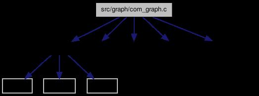 glu-2 2: src/graph/com_graph c File Reference